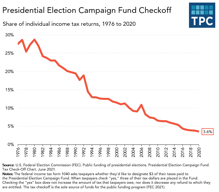 Presidential Election Campaign Fund checkoff