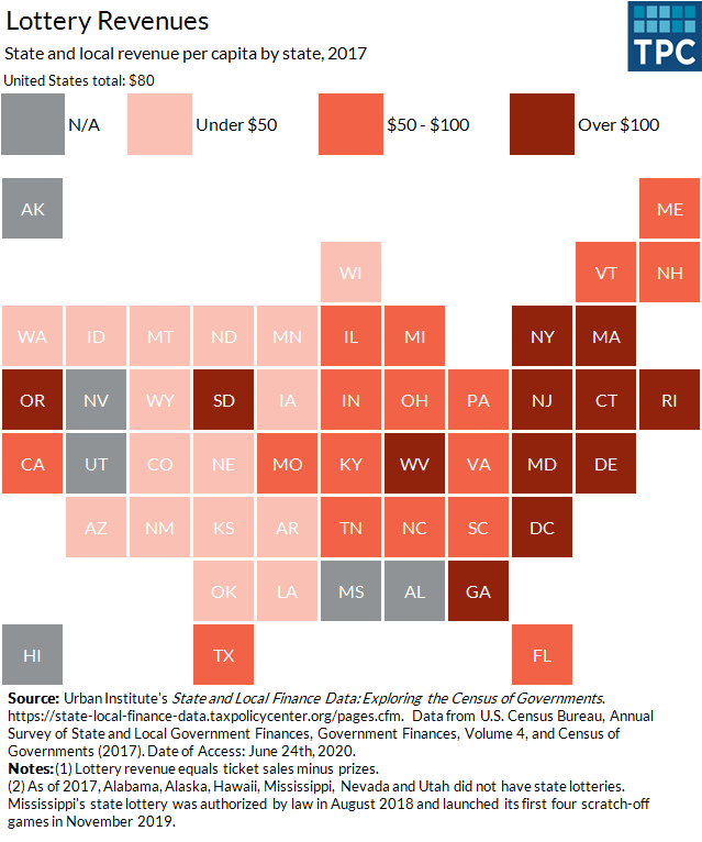 Lottery revenue by state