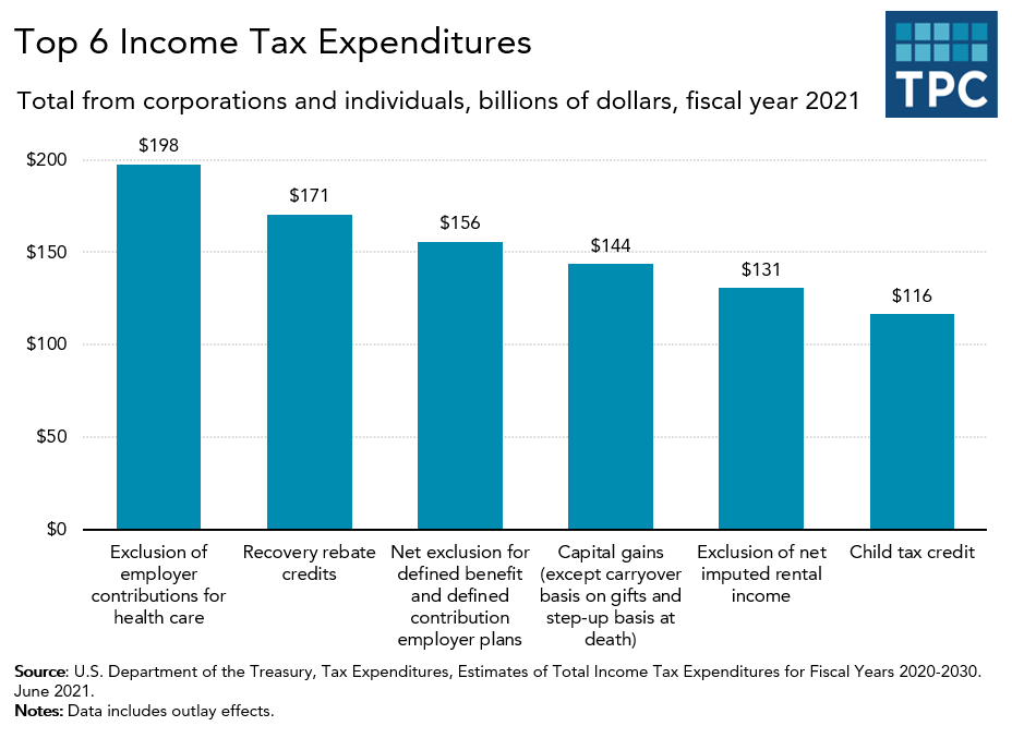 Top income tax expenditures