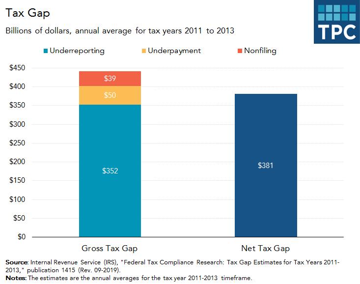 Gross and net tax gap