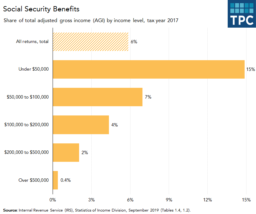 Social Security Benefits by AGI