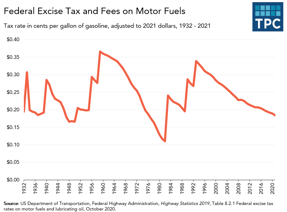 Federal excise tax rate on gasoline over time