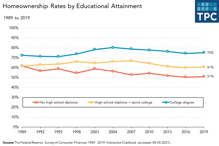 Homeownership rates by educational attainment