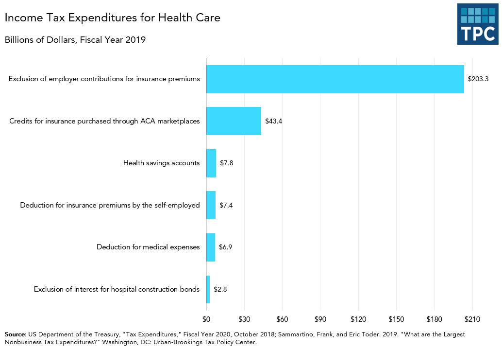 Tax Expenditures on Health Care