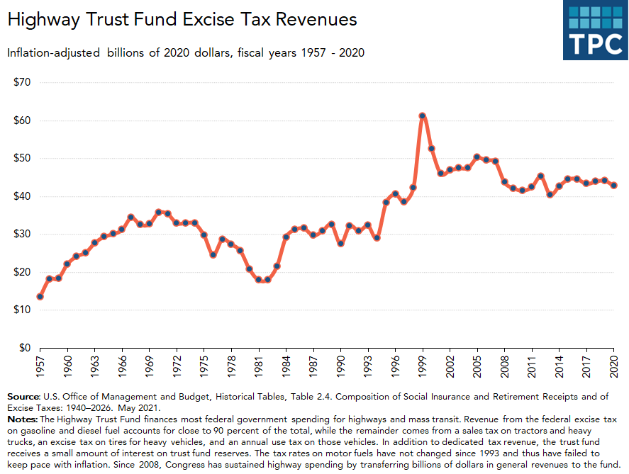Highway Trust Fund's excise tax receipts over time