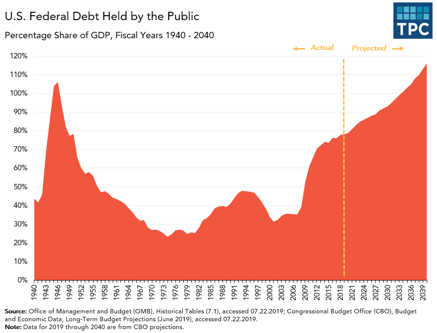 National Debt Held by the Public over Time