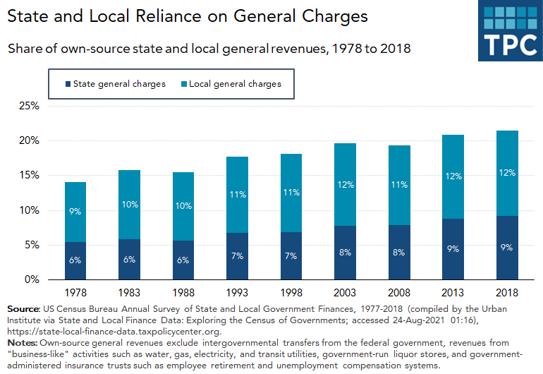Reliance on state and local general charges