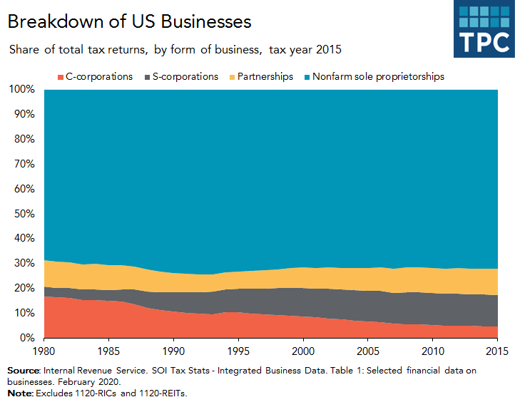 Types of US businesses over time