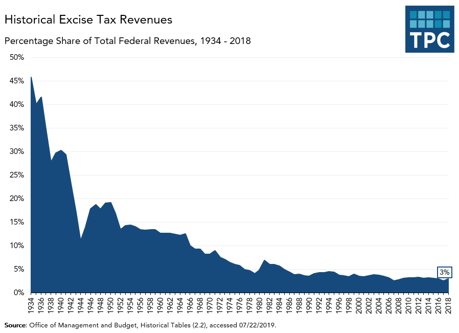Excise Taxes as Share of Federal Revenues