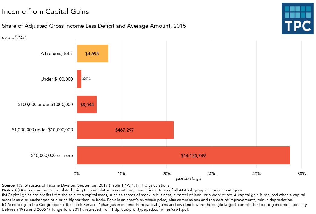 Capital Gains Income Distribution