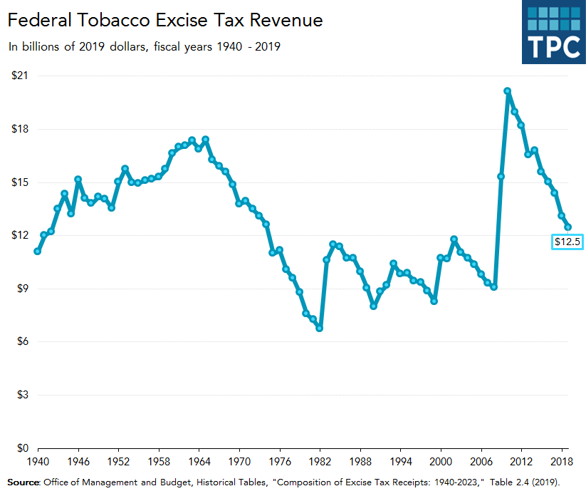 Federal tobacco excise tax revenue