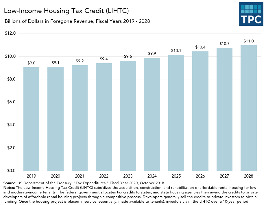 Tax Expenditures on Low-Income Housing Tax Credit