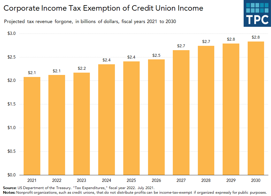 Tax exemption for credit unions