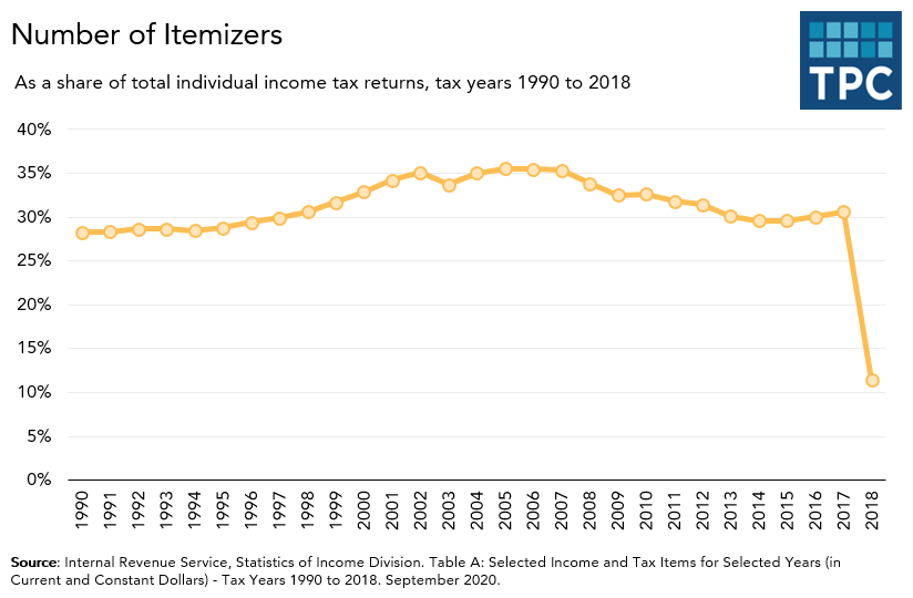 Itemized deductions over time