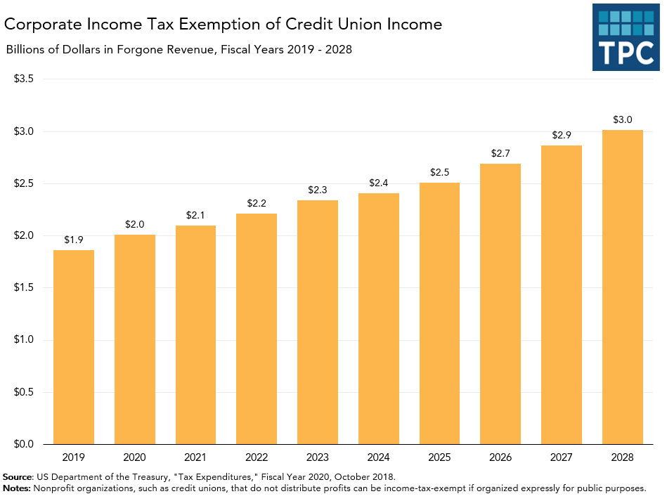 Tax Expenditures on Credit Union Exemption