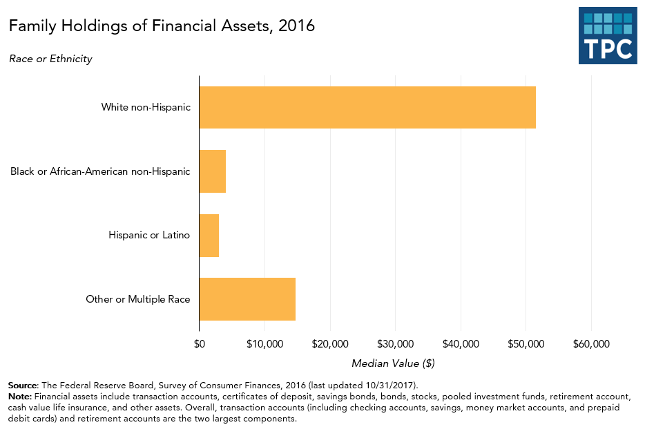 Ownership of Financial Assets by Race