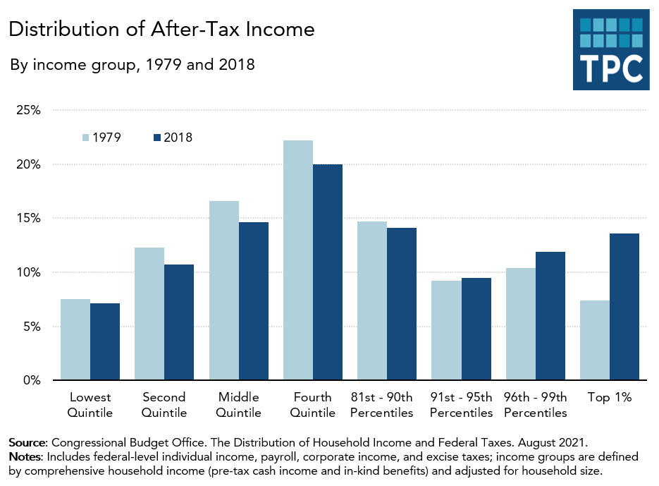 Shares of after-tax income over time
