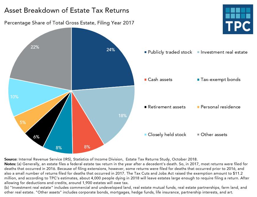 Asset Breakdown of Gross Estate Reported