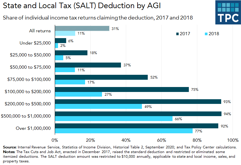 SALT deduction by AGI in 2017 and 2018