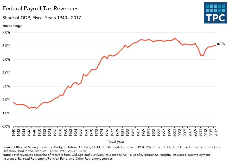 Federal Payroll Tax Receipts