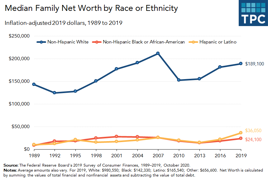 Racial wealth gap over time