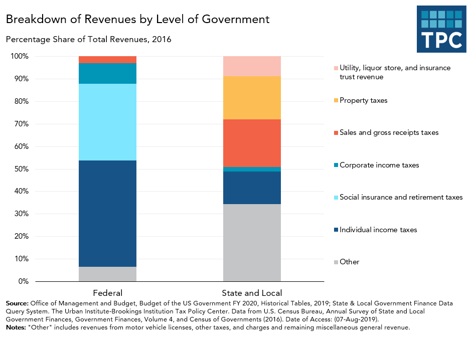 Breakdown of Revenues by Level of Government