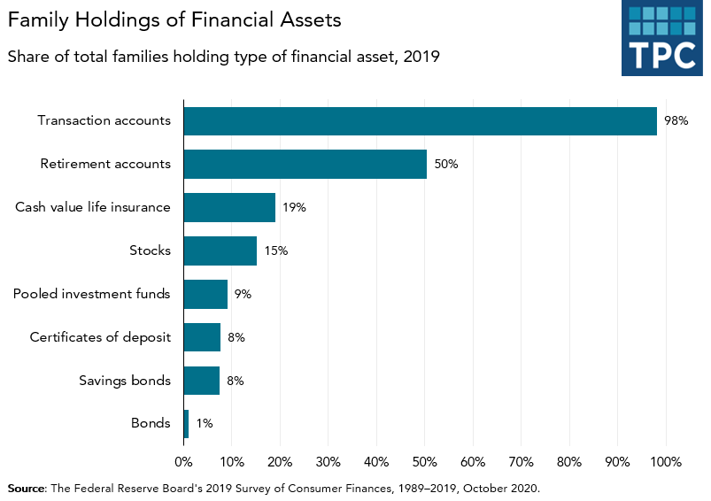 Financial Assets by Type