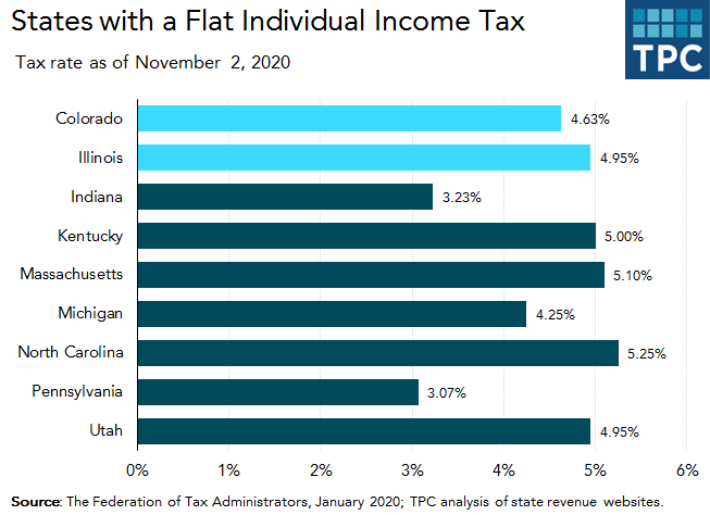 States with flat income tax rates