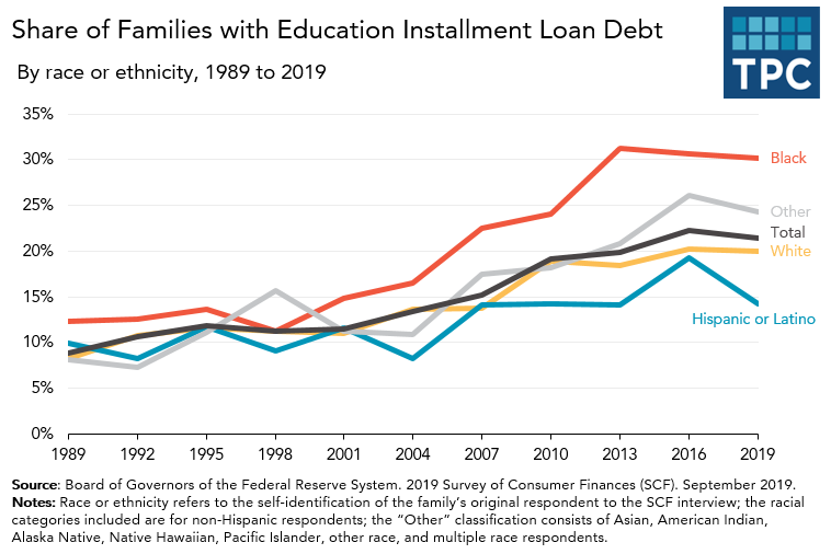Share of families with student loan debt over time