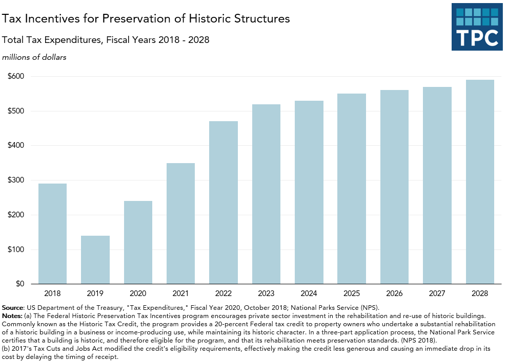 Preservation of Historic Structures Tax Incentives