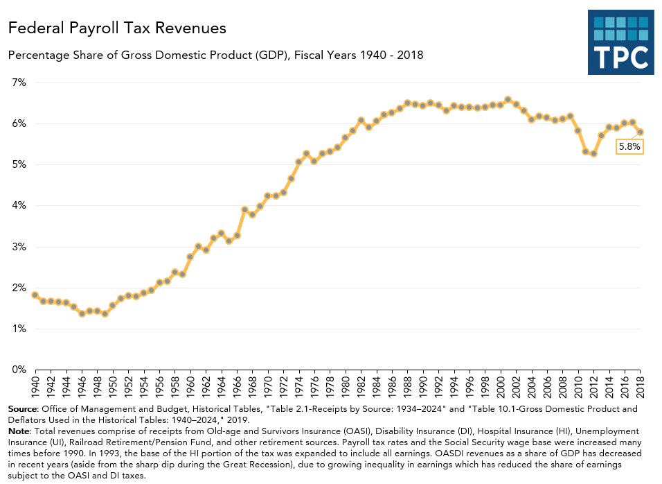 Federal payroll tax revenues over time