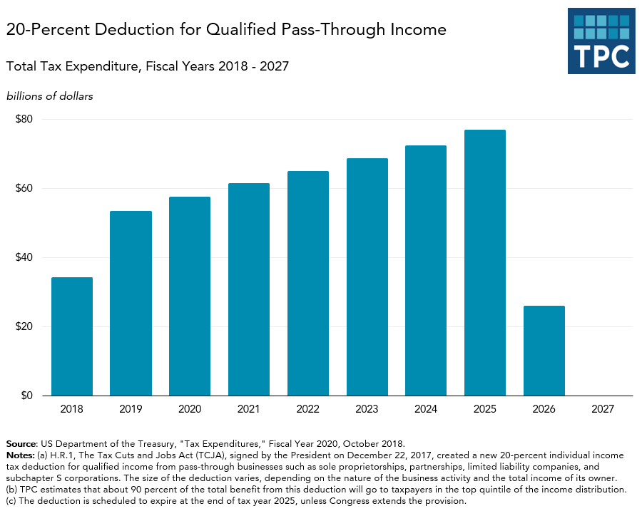 Tax Expenditures on Pass-Through Deduction