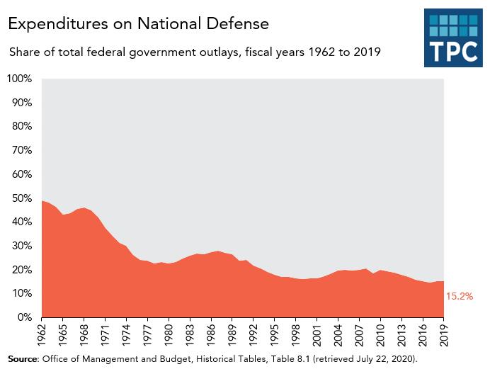 National defense spending over time
