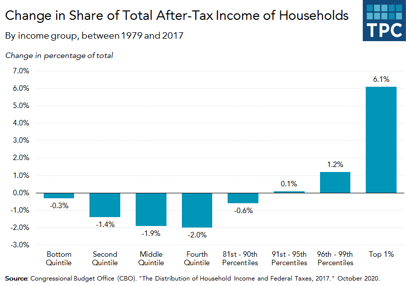Change in share of after-tax income by quintile group