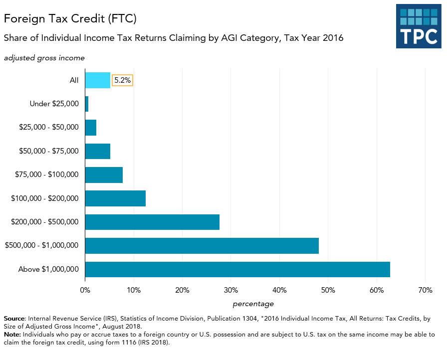 Foreign Tax Credit by Income Distribution