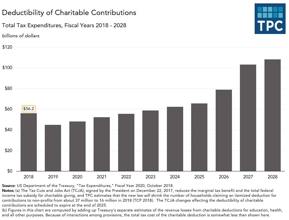 Annual tax expenditures for charitable deductions