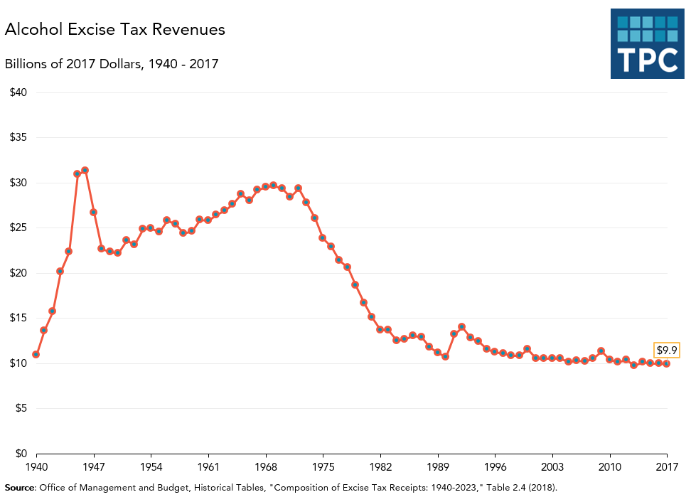 Alcohol Excise Tax Revenue Over Time