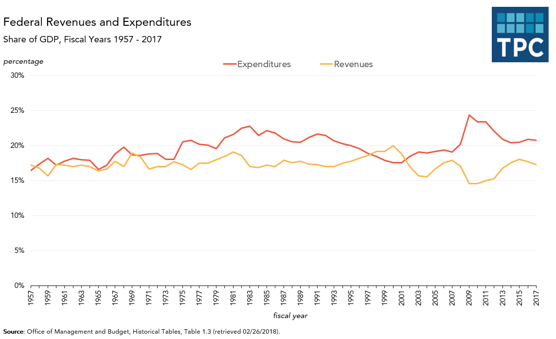 Federal Expenditures and Revenues, annually