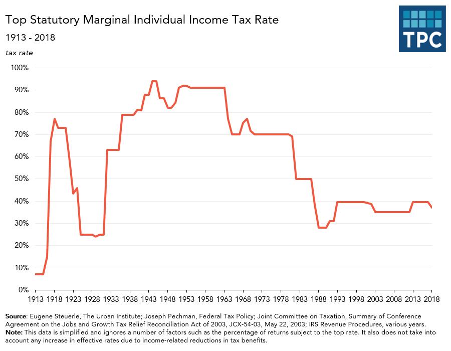 Top Individual Marginal Income Tax Rates