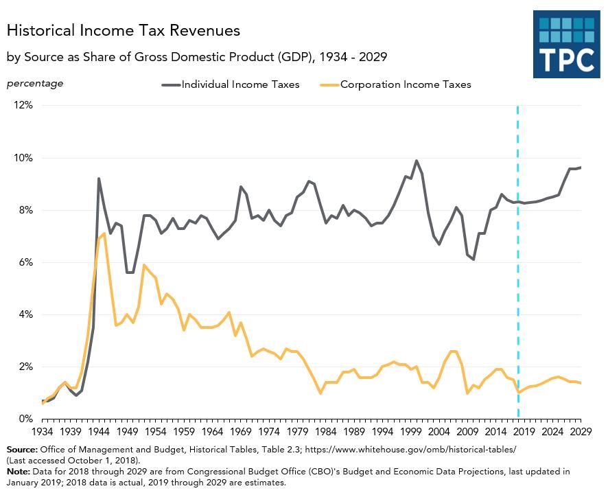 Individual Income versus Corporate Income Tax Revenues