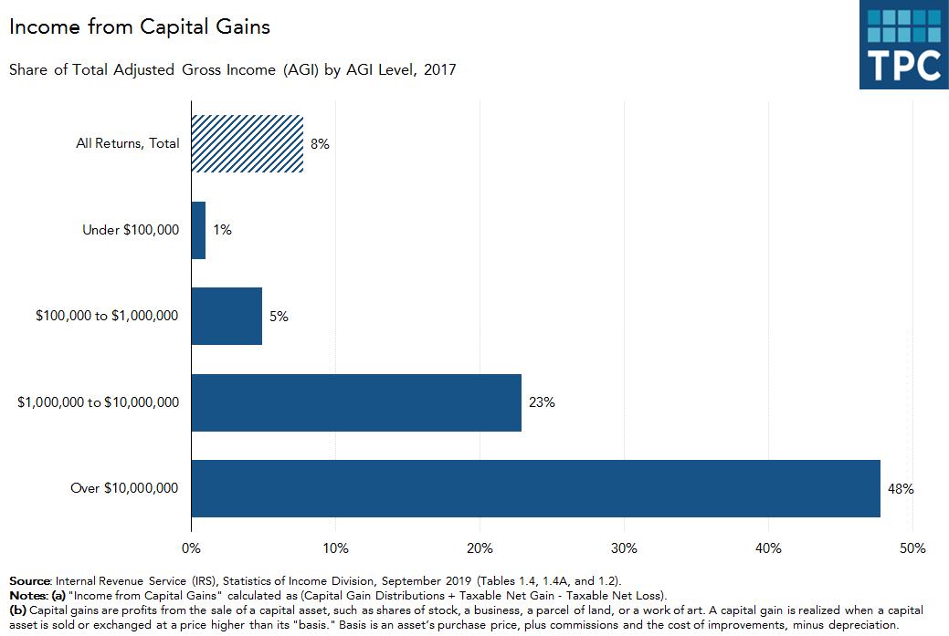 Capital Gains as Share of AGI