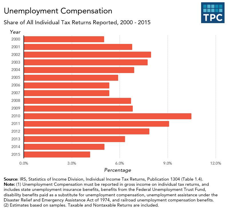 Unemployment Compensation Returns