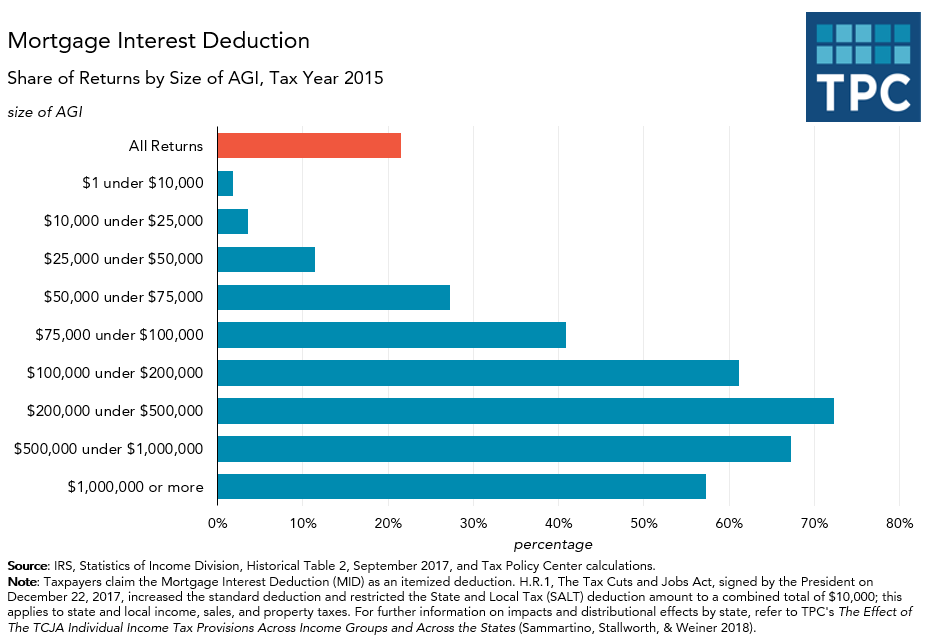 Mortgage Interest Deduction, by Income