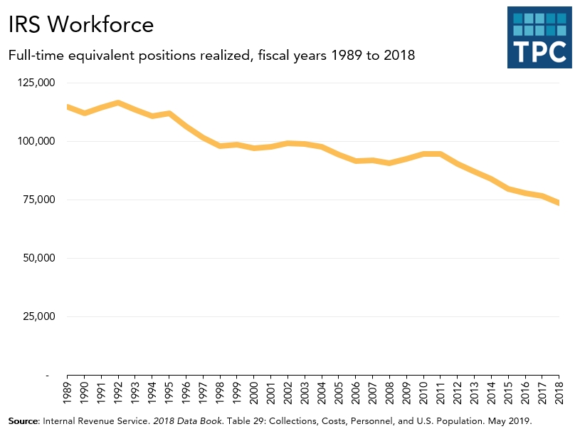 IRS workforce over time