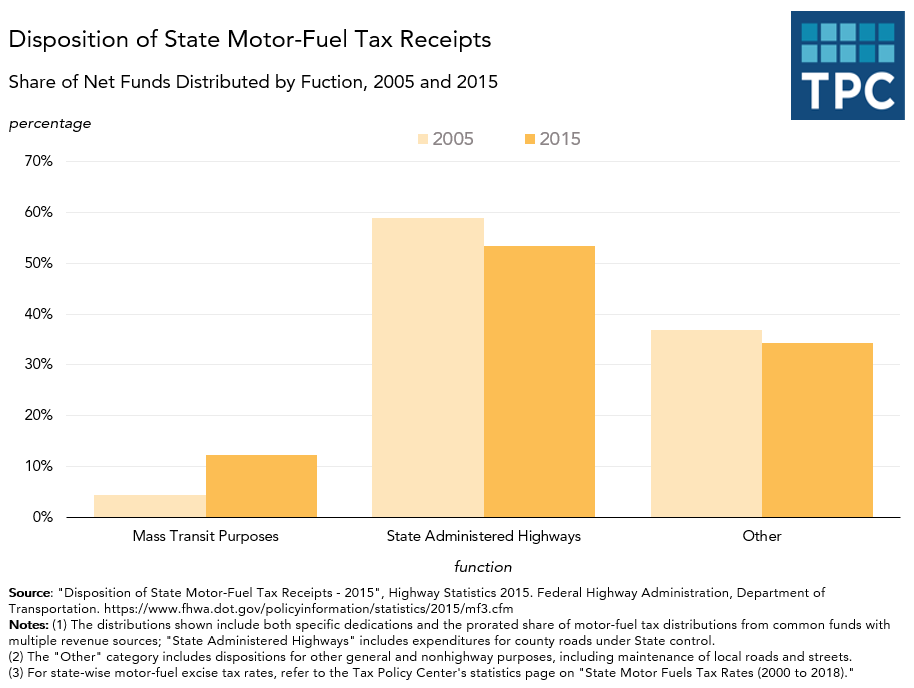 State Receipts for Highways and Mass Transit