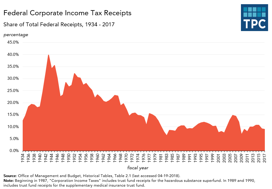 Annual Corporate Income Tax Receipts