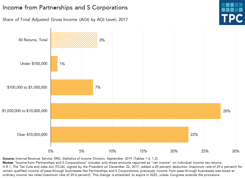 Income from Partnerships and S Corporations by AGI