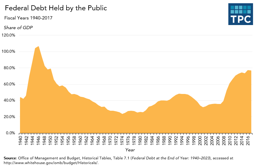 Annual U.S. Debt Held by the Public