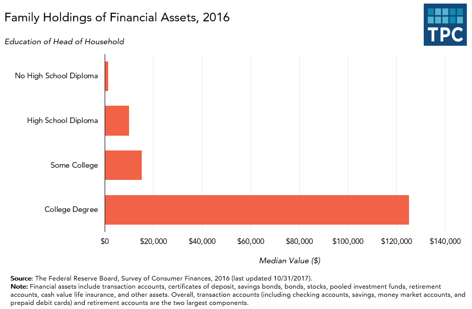 Family Holdings of Financial Assets by Education Level