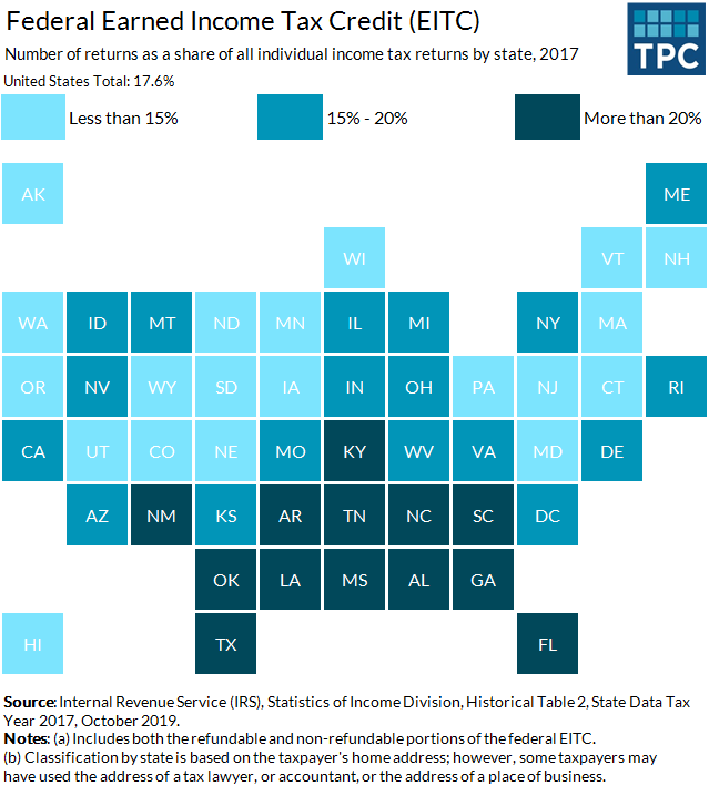 EITC Uptake by State
